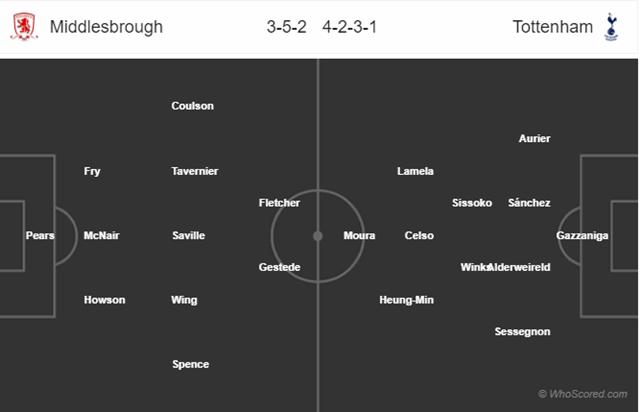 Đội hình dự kiến Middlesbrough vs Tottenham