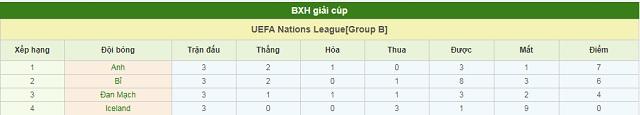 BXH Anh vs Đan Mạch