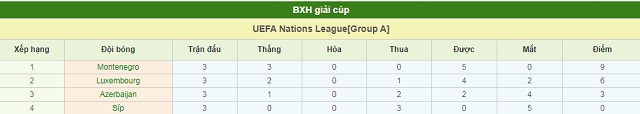 BXH Azerbaijan vs Cyprus