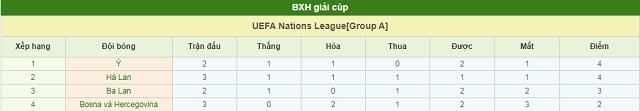 BXH Ba Lan vs Bosnia & Herzegovina