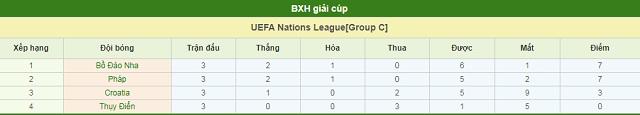 BXH Bồ Đào Nha vs Thụy Điển