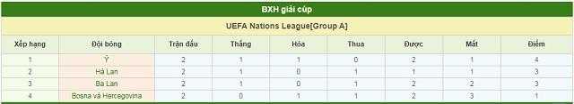 BXH Bosnia & Herzegovina vs Hà Lan