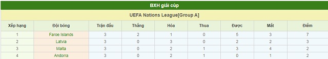BXH Đảo Faroe vs Andorra