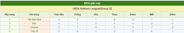 BXH Đức vs Thụy Sĩ