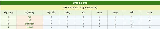 BXH Iceland vs Bỉ