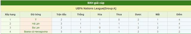BXH Italy vs Hà Lan