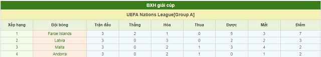 BXH Latvia vs Malta