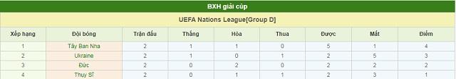 BXH Tây Ban Nha vs Thụy Sĩ