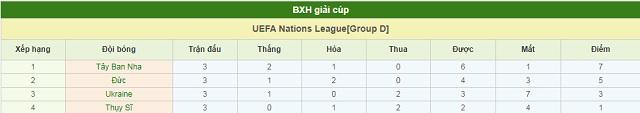 BXH Ukraine vs Tây Ban Nha