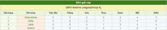 BXH Andorra vs Latvia
