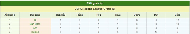 BXH Anh vs Iceland