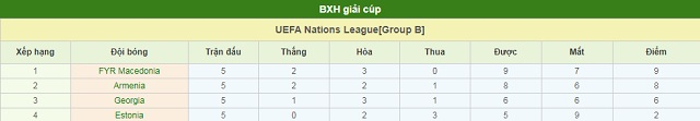 BXH Armenia vs Bắc Macedonia