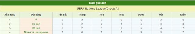 BXH Ba Lan vs Hà Lan