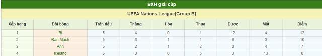 BXH Bỉ vs Đan Mạch
