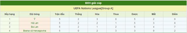BXH Bosna & Hercegovina vs Italia