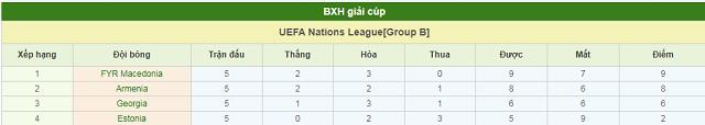 BXH Georgia vs Estonia