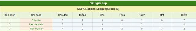 BXH Gibraltar vs Liechtenstein