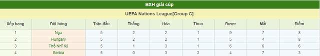 BXH Hungary vs Thổ Nhĩ Kỳ