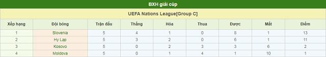 BXH Hy Lạp vs Slovenia
