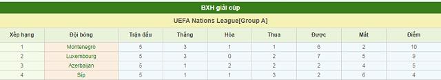 BXH Luxembourg vs Azerbaijan