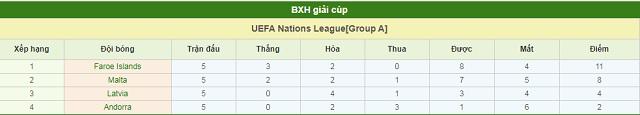 BXH Malta vs Faroe