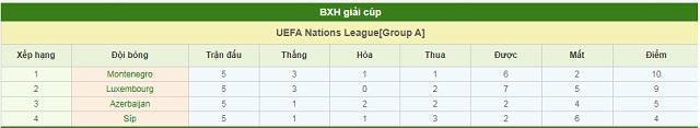 BXH Montenegro vs Đảo Síp