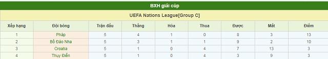 BXH Pháp vs Thụy Điển