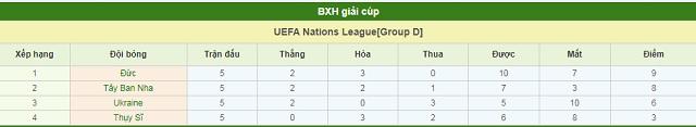 BXH Tây Ban Nha vs Đức
