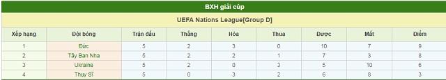 BXH Thụy Sĩ vs Ukraine