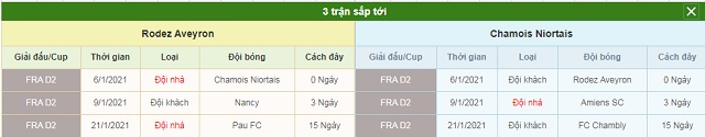 3 trận sắp tới Rodez vs Niort