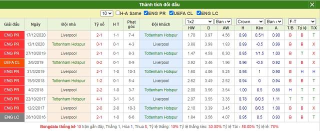 Lịch sử chạm trán Tottenham vs Liverpool