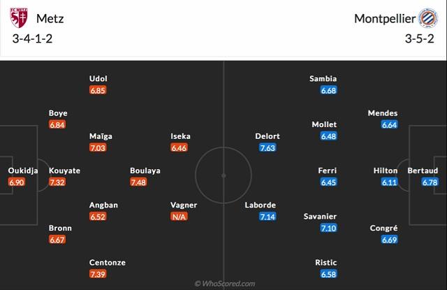 Đội hình dự kiến Metz vs Montpellier