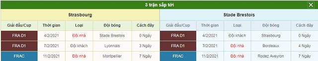 3 trận sắp tới Strasbourg vs Brest