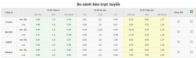 Bảng tỷ lệ kèo Albania vs Anh