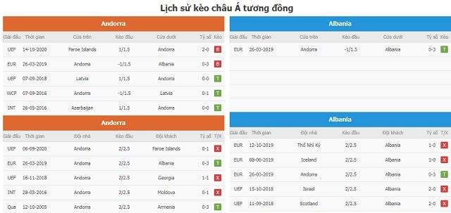 Lịch sử kèo châu Á tương đồng Andorra vs Albania