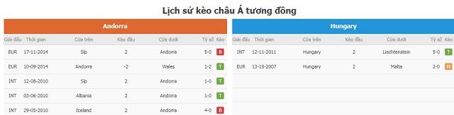 Lịch sử kèo châu Á tương đồng Andorra vs Hungary