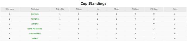 BXH Armenia vs Iceland