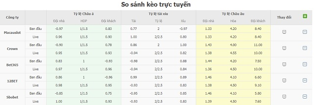 Bảng tỷ lệ kèo Atletico Madrid vs Alaves