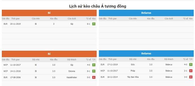 Lịch sử kèo châu Á tương đồng Bỉ vs Belarus
