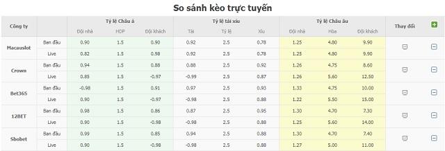 Bảng tỷ lệ kèo Bulgaria vs Thụy Sĩ