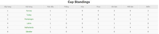 BXH Hà Lan vs Latvia