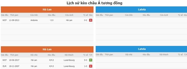 Lịch sử kèo châu Á tương đồng Hà Lan vs Latvia