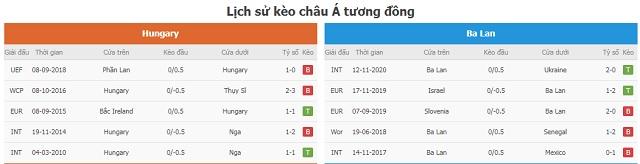 Lịch sử kèo châu Á tương đồng Hungary vs Ba Lan