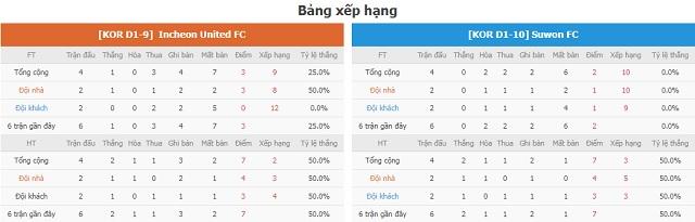 BXH và phong độ hai bên Incheon vs Suwon