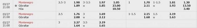 Bảng tỷ lệ kèo Montenegro vs Gibraltar