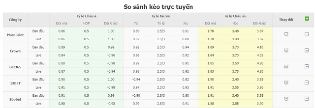 Bảng tỷ lệ kèo Real Betis vs Levante