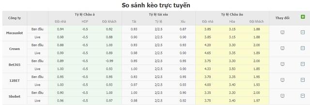 Bảng tỷ lệ kèo Getafe CF vs Elche