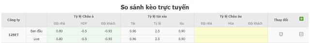 Bảng tỷ lệ kèo U21 Croatia vs U21 Anh
