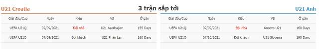 3 trận tiếp theo U21 Croatia vs U21 Anh