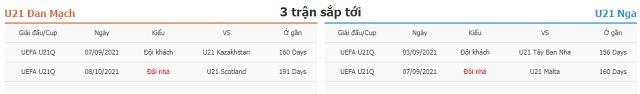 3 trận tiếp theo U21 Đan Mạch vs U21 Nga